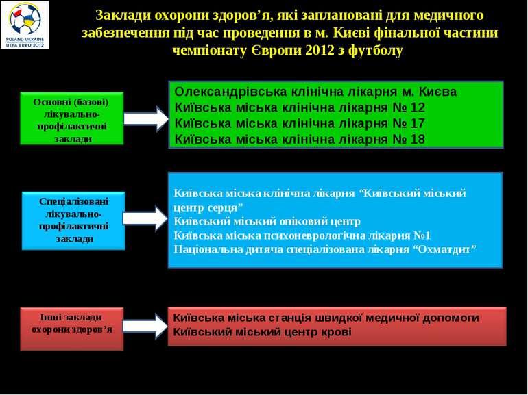 Заклади охорони здоров'я, які заплановані для медичного забезпечення під час ...