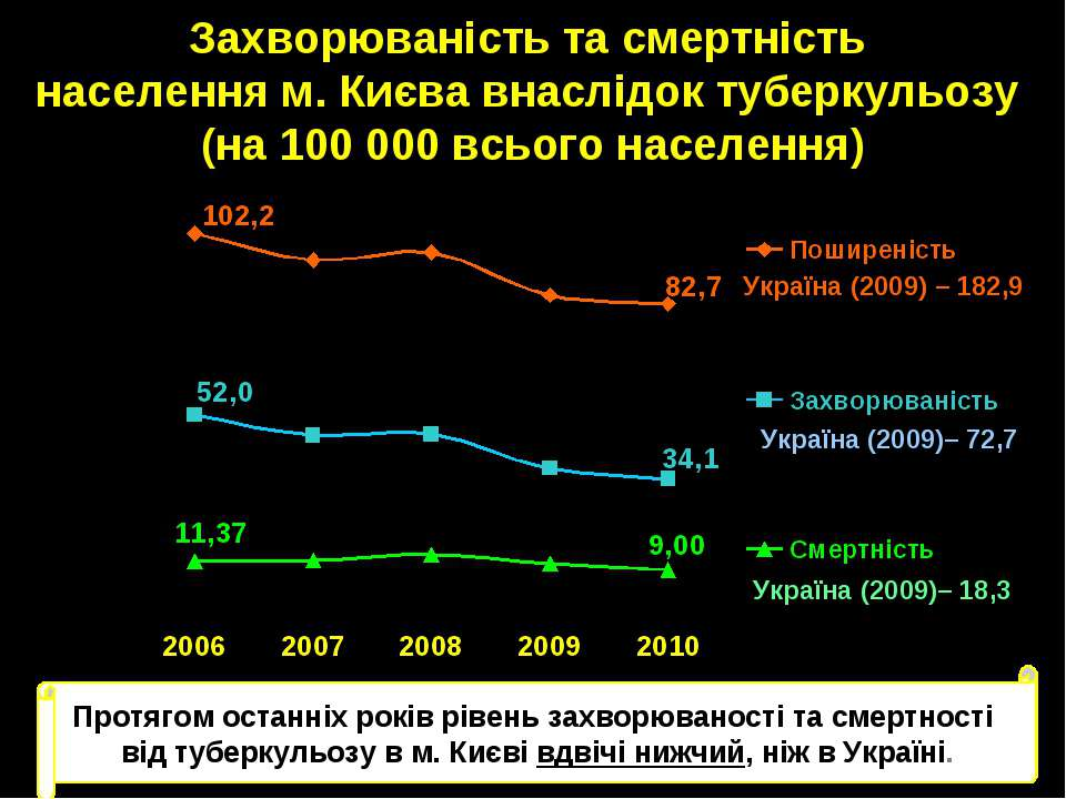 Захворюваність та смертність населення м. Києва внаслідок туберкульозу (на 10...