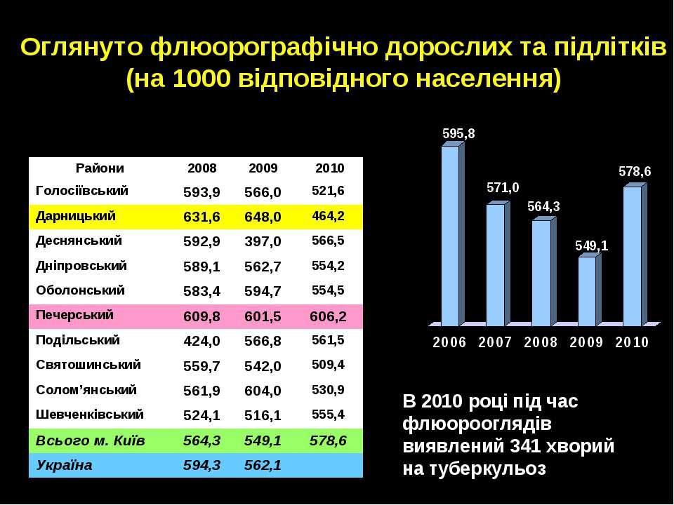 Оглянуто флюорографічно дорослих та підлітків (на 1000 відповідного населення...