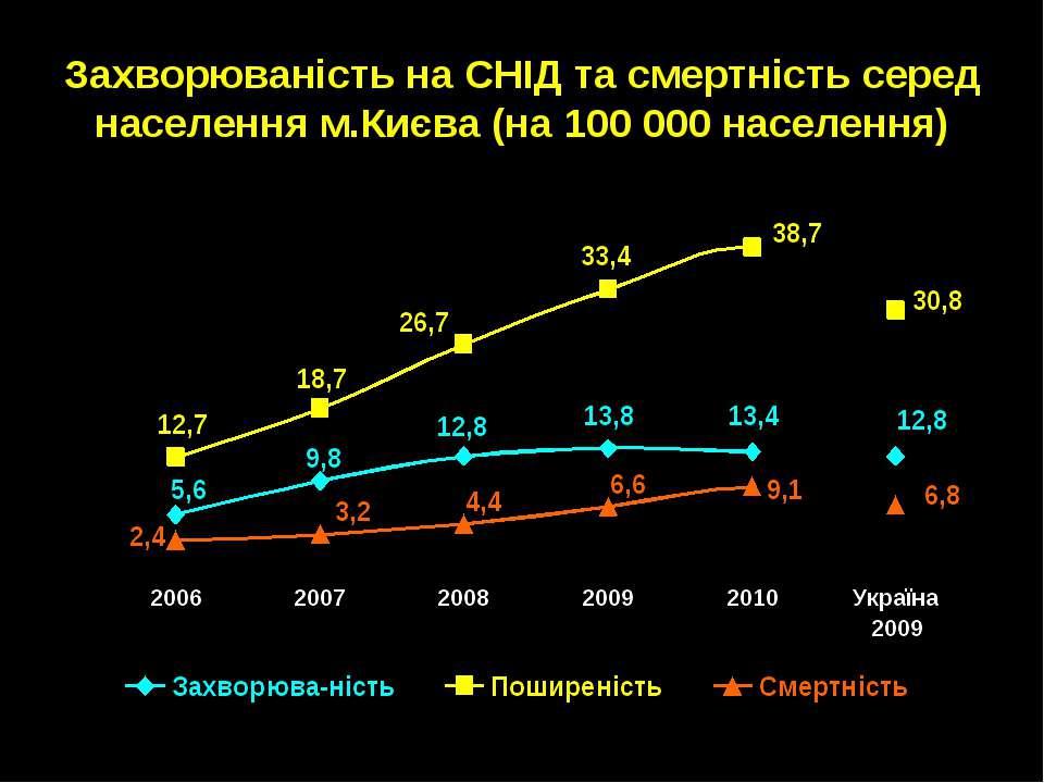 Захворюваність на СНІД та смертність серед населення м.Києва (на 100 000 насе...