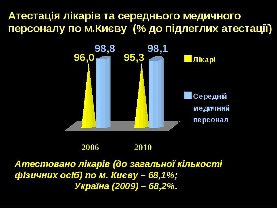 Атестація лікарів та середнього медичного персоналу по м.Києву (% до підлегли...