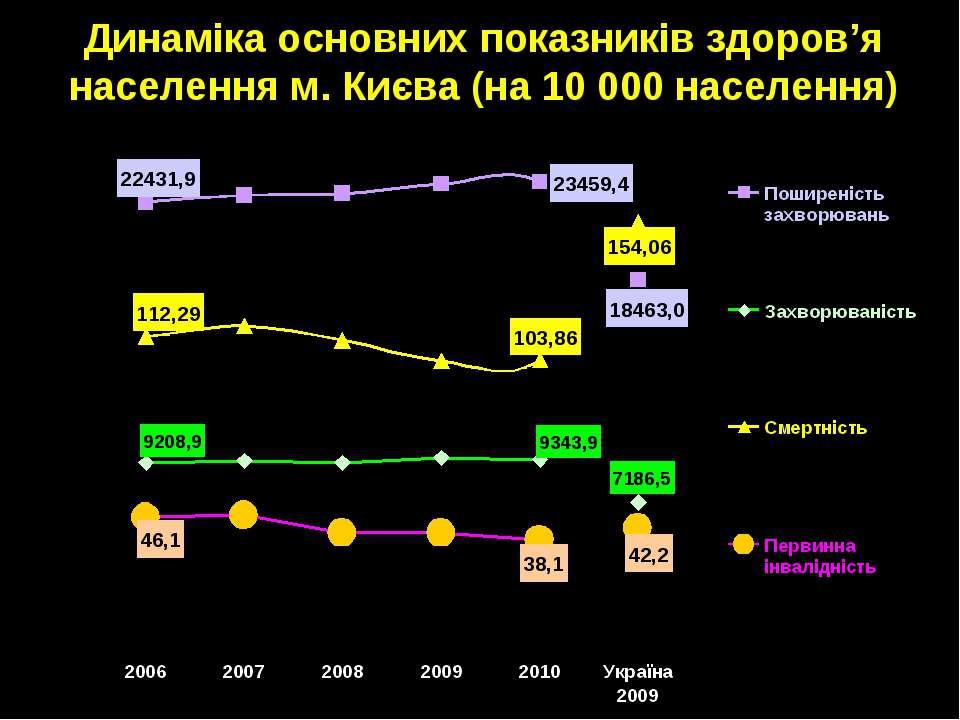 Динаміка основних показників здоров'я населення м. Києва (на 10 000 населення)