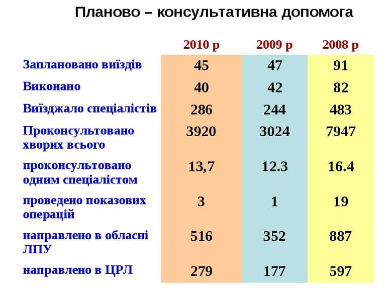 Планово – консультативна допомога 2010 р 2009 р 2008 р Заплановано виїздів 45...