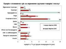 Приріст споживчих цін за окремими групами товарів і послуг