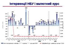 Інтервенції НБУ і валютний курс 2005 2006 4538 2007