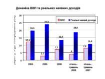 Динаміка ВВП та реальних наявних доходів