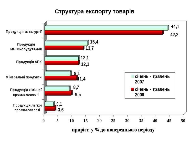 Структура експорту товарів