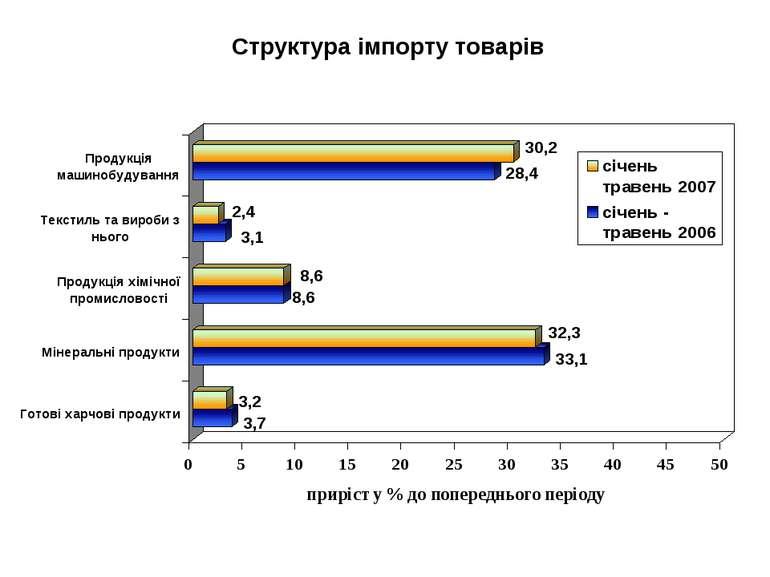 Структура імпорту товарів