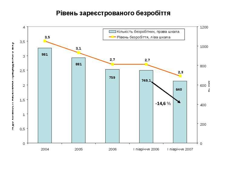 Рівень зареєстрованого безробіття -14,6 %