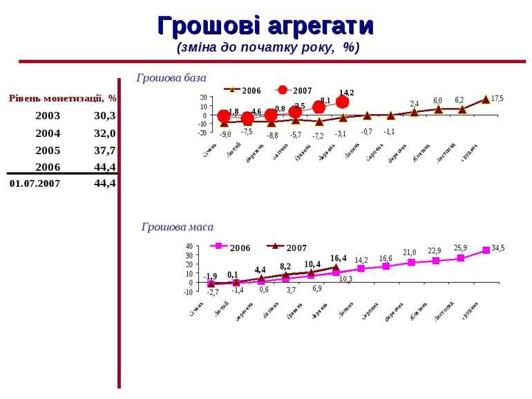 Грошові агрегати (зміна до початку року, %) Грошова база Грошова маса