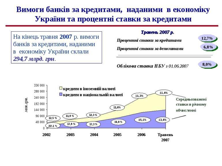 Вимоги банків за кредитами, наданими в економіку України та процентні ставки ...