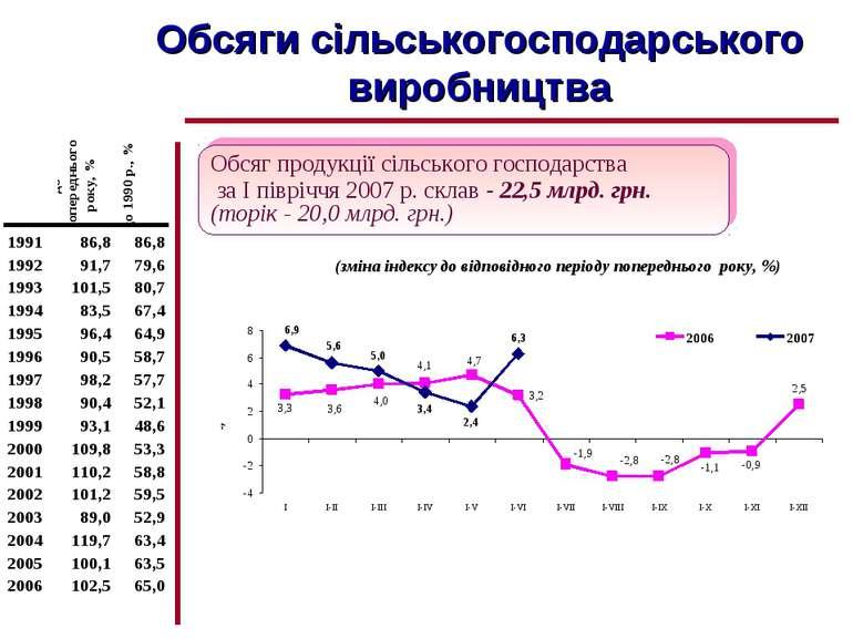 Обсяги сільськогосподарського виробництва (зміна індексу до відповідного пері...