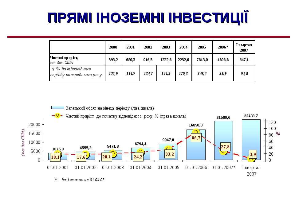 ПРЯМІ ІНОЗЕМНІ ІНВЕСТИЦІЇ % (млн.дол.США) * - дані станом на 01.04.07