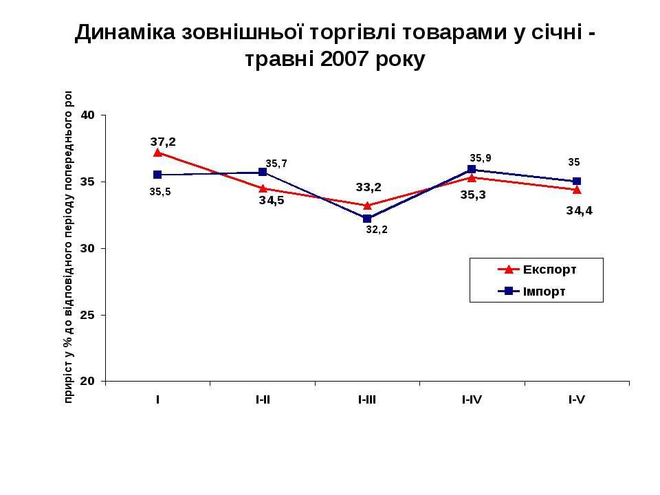 Динаміка зовнішньої торгівлі товарами у січні - травні 2007 року