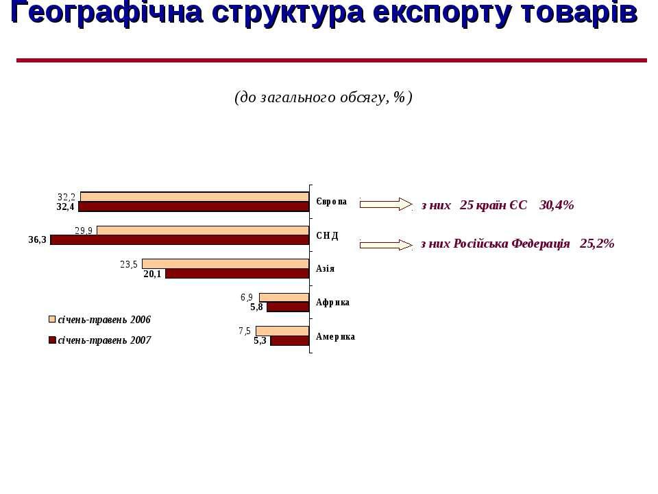 Географічна структура експорту товарів (до загального обсягу, %) з них Російс...