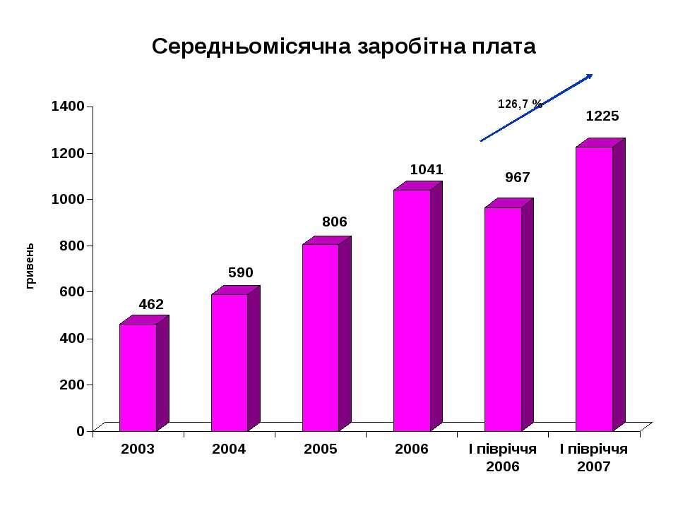 Середньомісячна заробітна плата 126,7 %