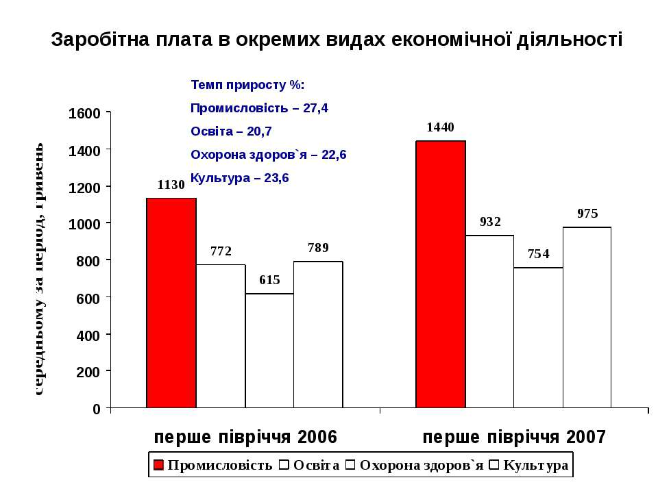 Заробітна плата в окремих видах економічної діяльності Темп приросту %: Проми...