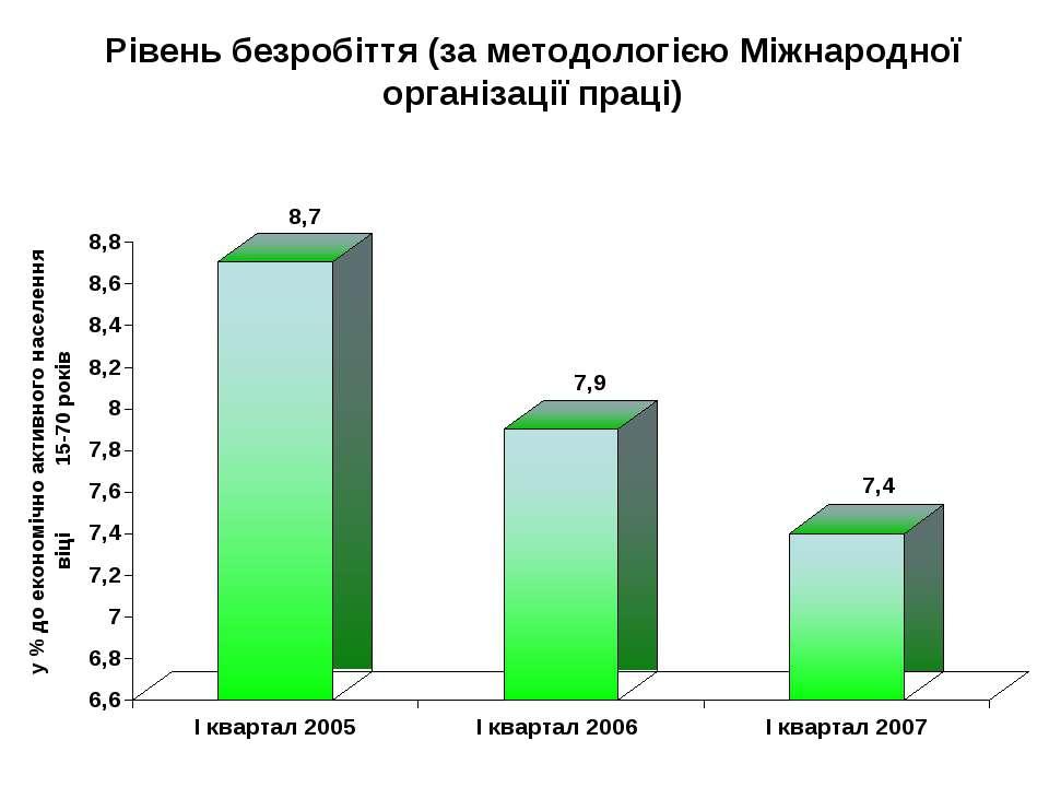 Рівень безробіття (за методологією Міжнародної організації праці)