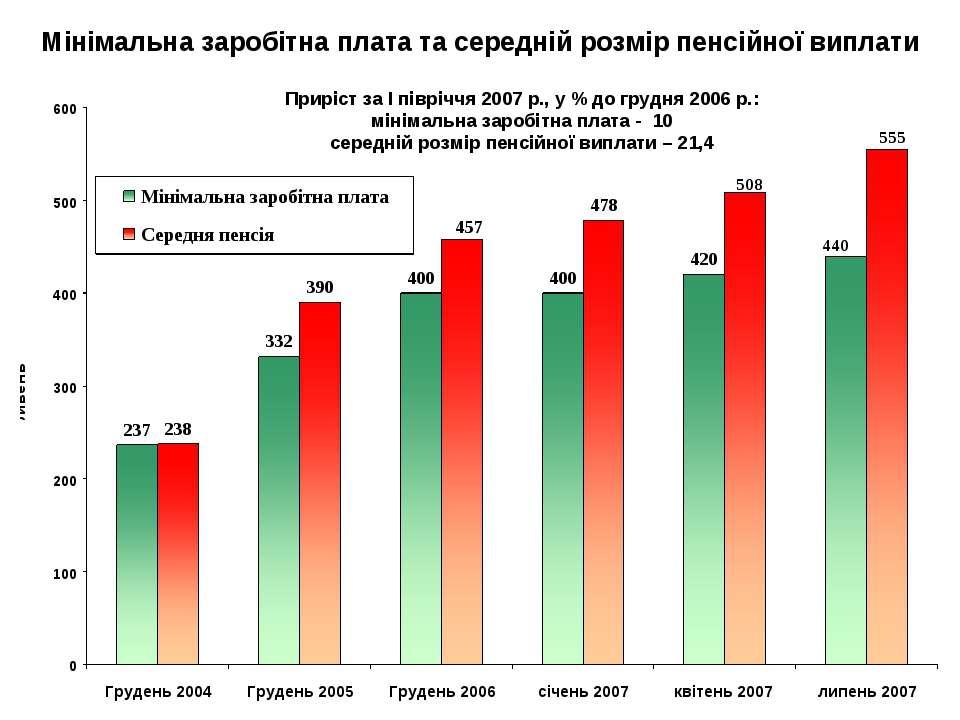 Мінімальна заробітна плата та середній розмір пенсійної виплати Приріст за І ...