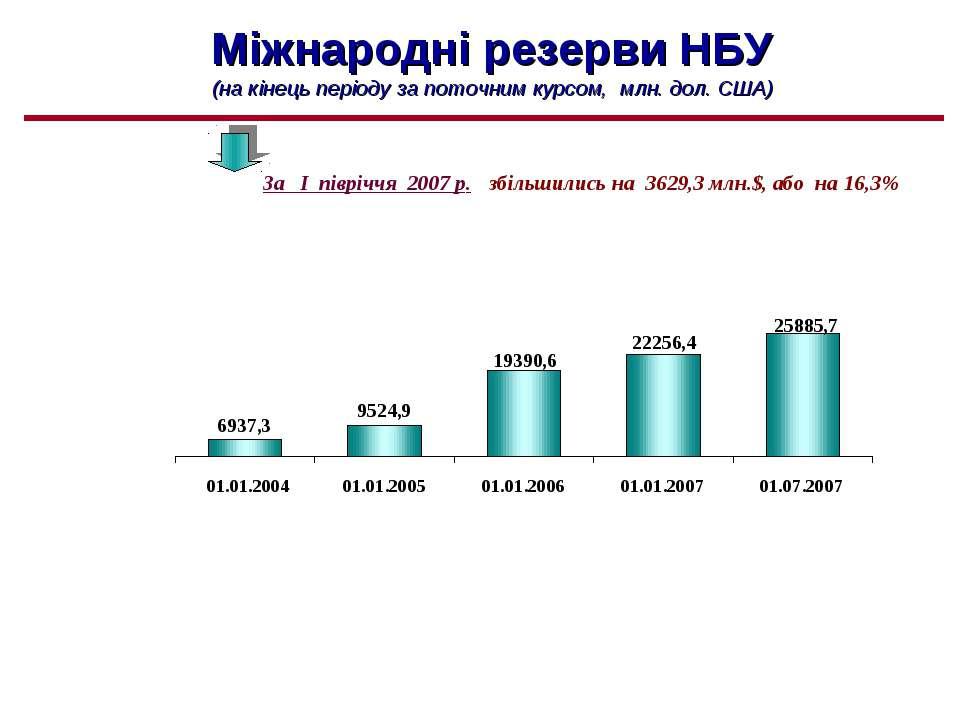 Міжнародні резерви НБУ (на кінець періоду за поточним курсом, млн. дол. США) ...