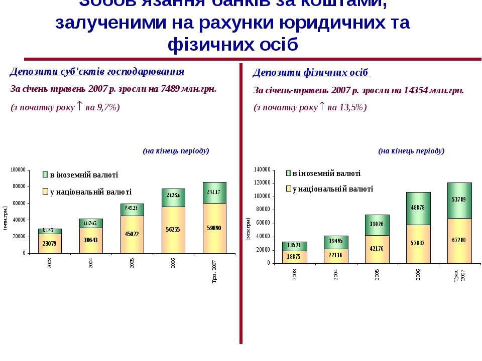 Зобов'язання банків за коштами, залученими на рахунки юридичних та фізичних о...