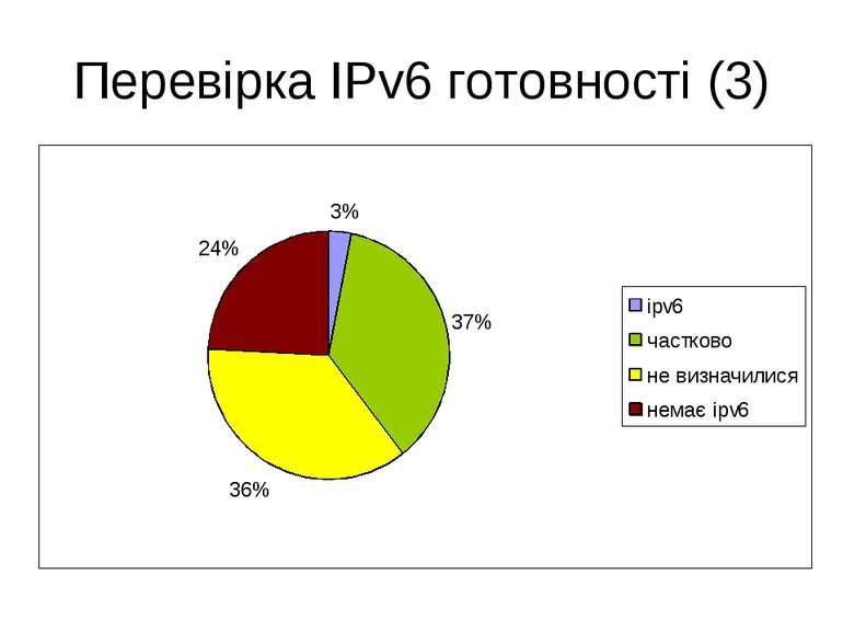 Перевірка IPv6 готовності (3)