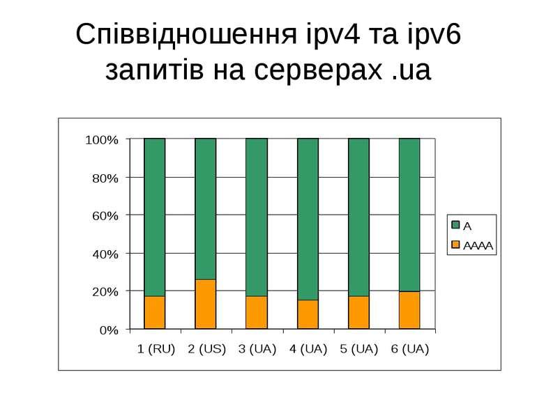 Співвідношення ipv4 та ipv6 запитів на серверах .ua