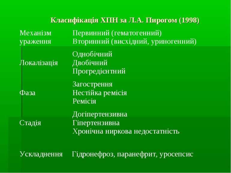 Класифікація ХПН за Л.А. Пирогом (1998) Механізм ураження Первинний (гематоге...