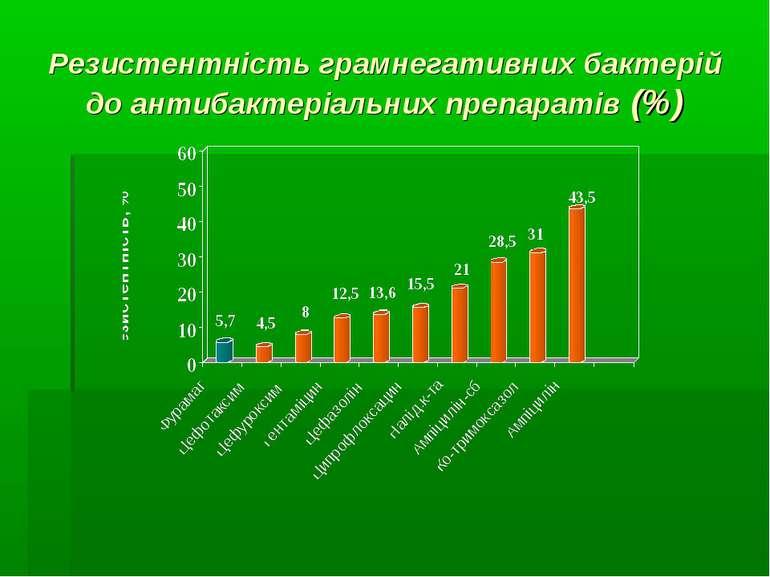 Резистентність грамнегативних бактерій до антибактеріальних препаратів (%)