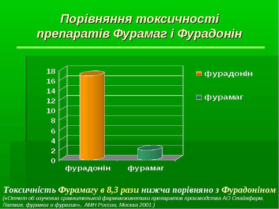 Порівняння токсичності препаратів Фурамаг і Фурадонін Токсичність Фурамагу в ...