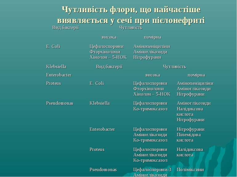 Чутливість флори, що найчастіше виявляється у сечі при пієлонефриті