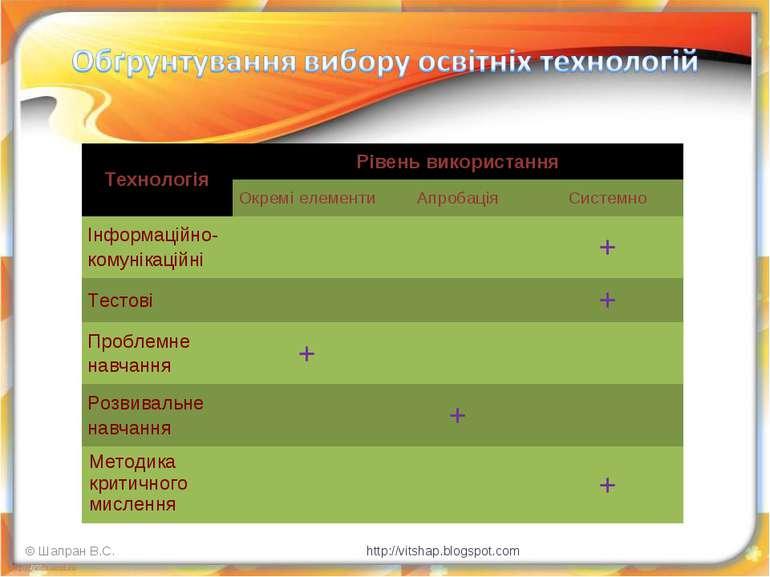 © Шапран В.С. http://vitshap.blogspot.com Технологія Рівень використання Окре...