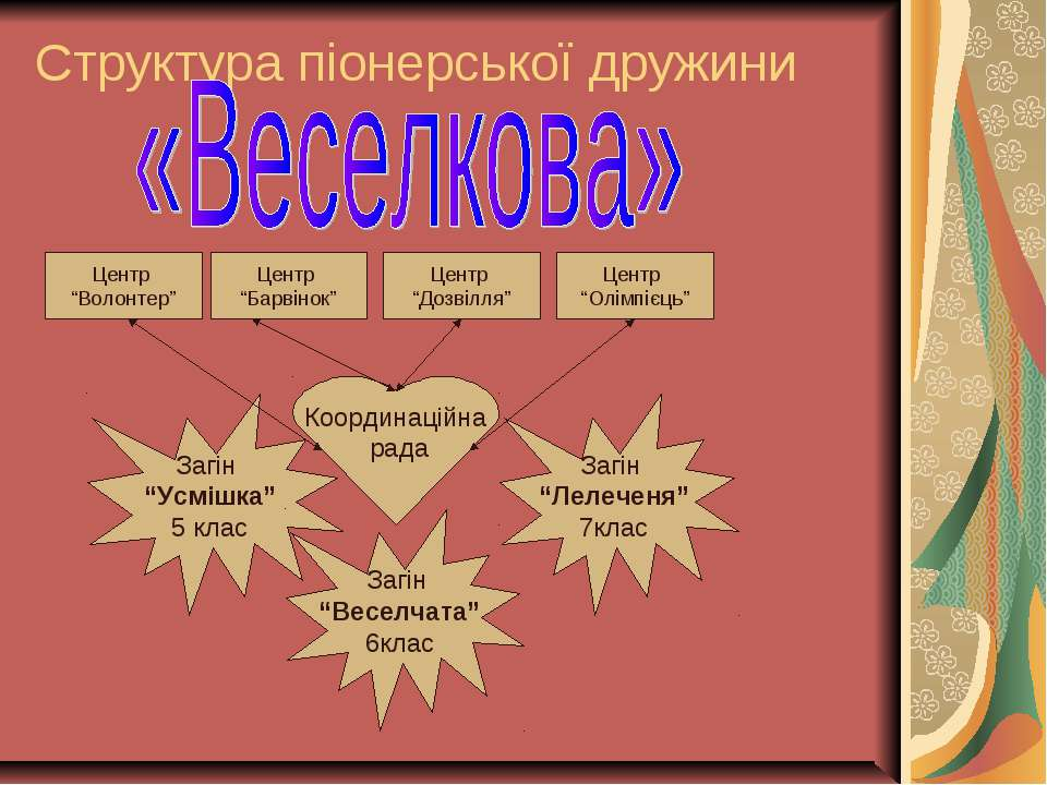 """Структура піонерської дружини Координаційна рада Загін """"Усмішка"""" 5 клас Загін..."""