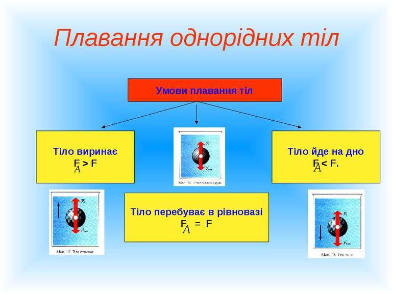 Плавання однорідних тіл Умови плавання тіл Тіло виринає F > F Тіло перебуває ...