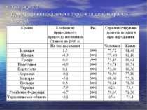 Таблиця 2.2 Демографічні показники в Україні та деяких країнах Європи