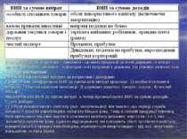При визначенні ВНП за витратами додається різниця між сумою експорту та імпор...