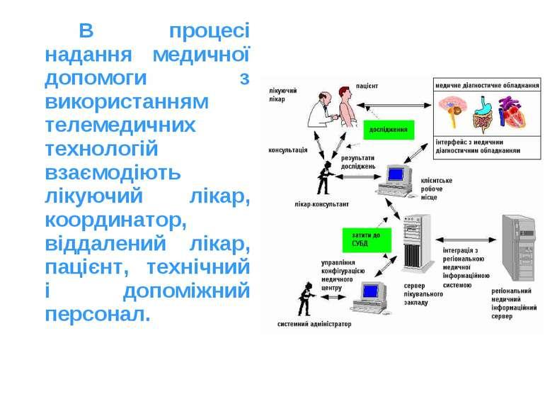 В процесі надання медичної допомоги з використанням телемедичних технологій в...