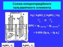 Схема концентраційного гальванічного елемента Ag | AgNO3 || AgNO3 | Ag C1 < C...