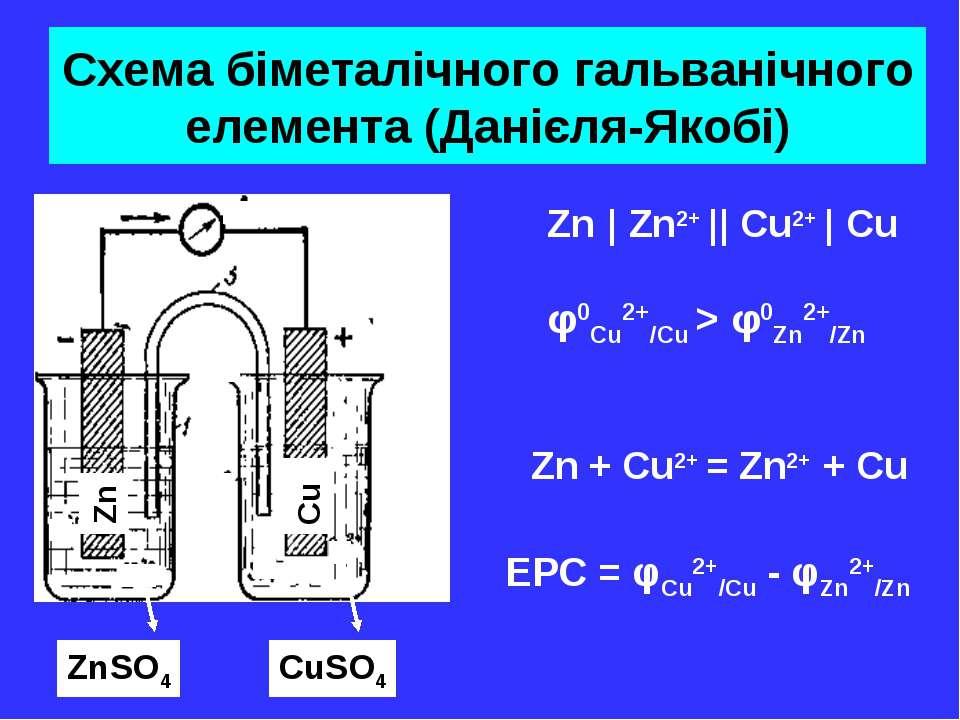 Схема біметалічного гальванічного елемента (Данієля-Якобі) Zn Cu ZnSO4 CuSO4 ...