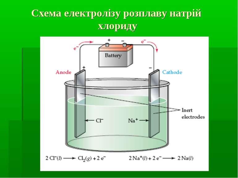 Схема електролізу розплаву натрій хлориду