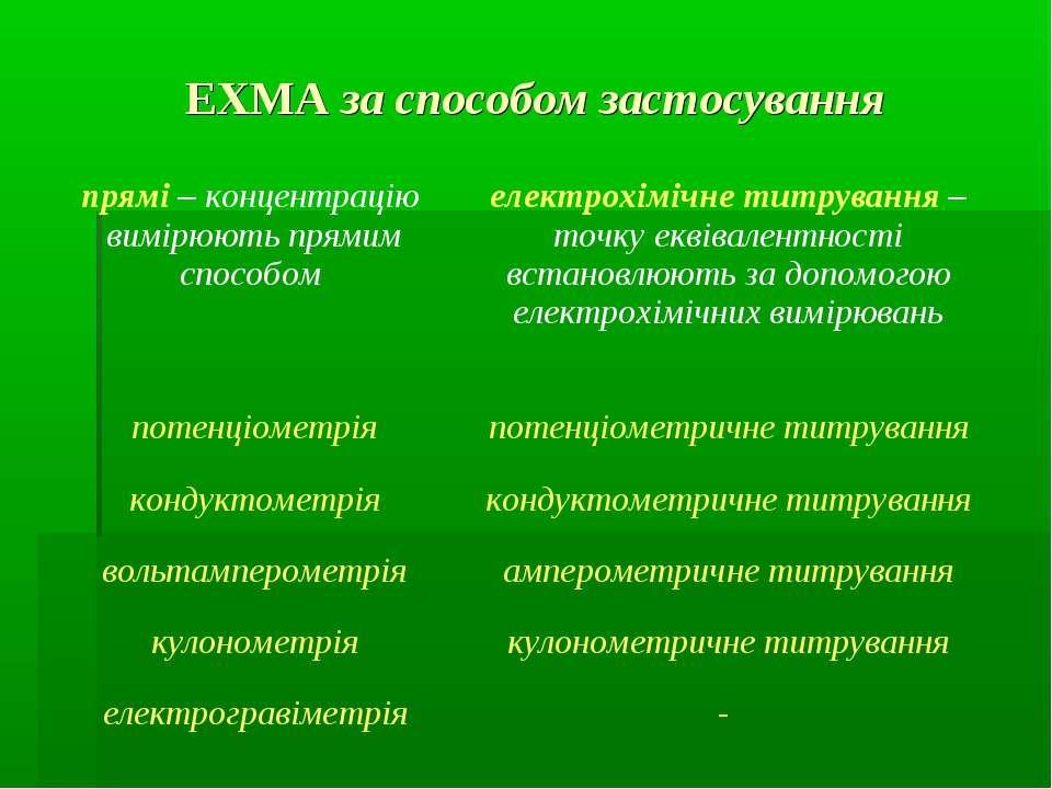 ЕХМА за способом застосування