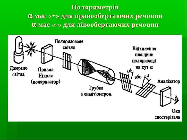 Поляриметрія має «+» для правообертаючих речовин має «-» для лівообертаючих р...