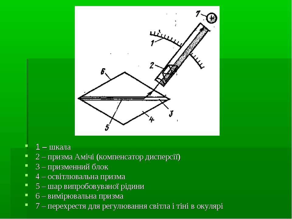 1 – шкала 2 – призма Амічі (компенсатор дисперсії) 3 – призменний блок 4 – ос...