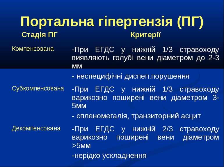 Портальна гіпертензія (ПГ)