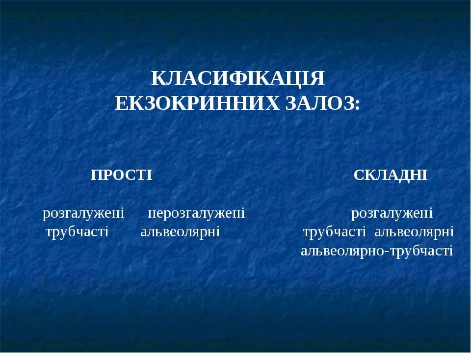 КЛАСИФІКАЦІЯ ЕКЗОКРИННИХ ЗАЛОЗ: ПРОСТІ СКЛАДНІ розгалужені нерозгалужені розг...