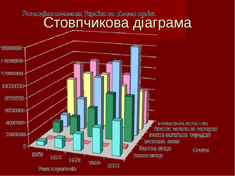 Стовпчикова діаграма