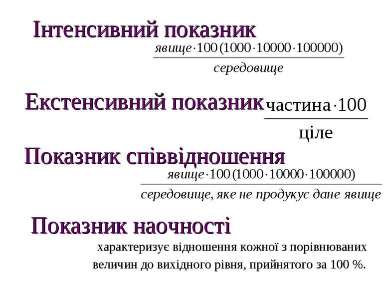 Інтенсивний показник Екстенсивний показник Показник співвідношення Показник н...