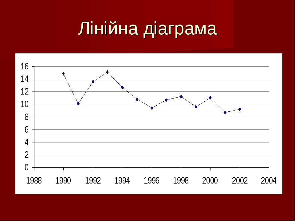 Лінійна діаграма