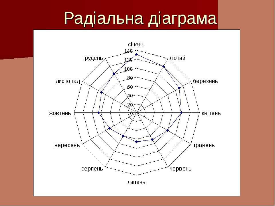 Радіальна діаграма