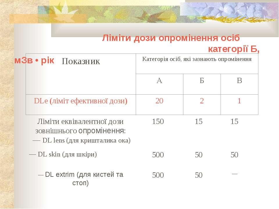 Ліміти дози опромінення осіб категорії Б, мЗв • рік